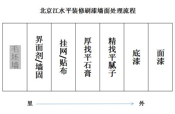 北京装修墙面刷漆流程