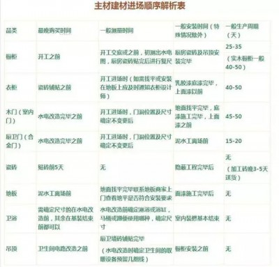 北京装修主材建材入场顺序表